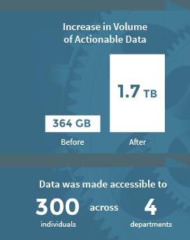 data warehousing centers
