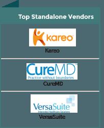 standalone practice management vendors