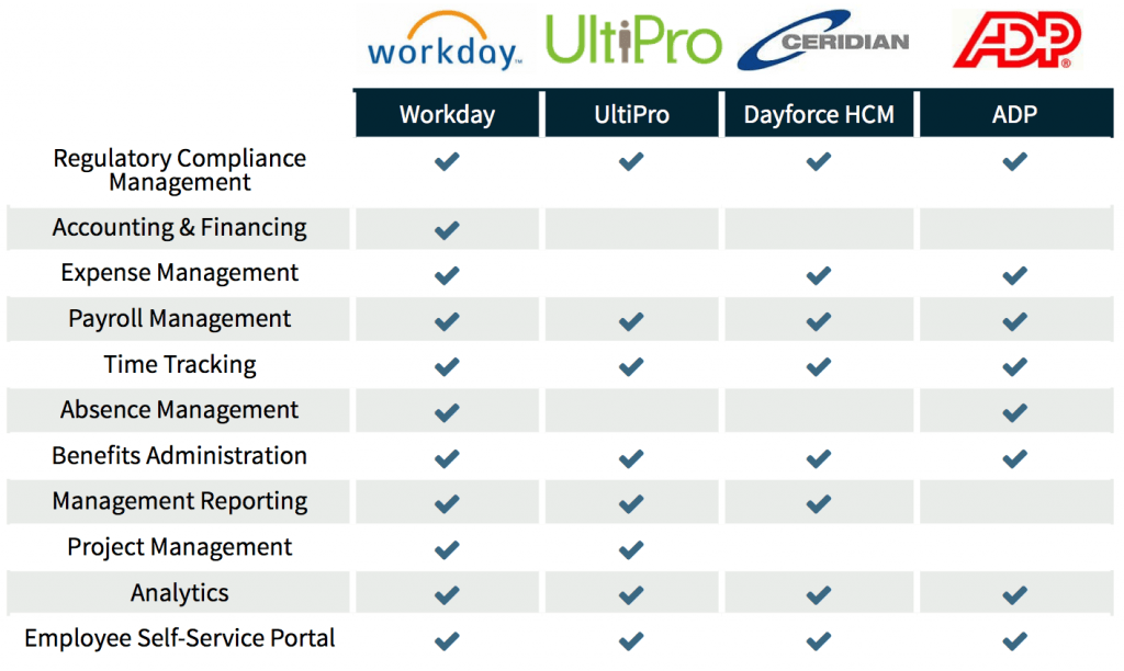 hr software solutions comparison: Admin features