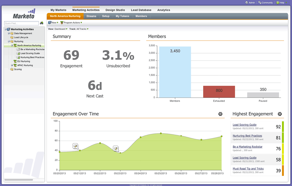 Marketing Automation Software Dashboard Example