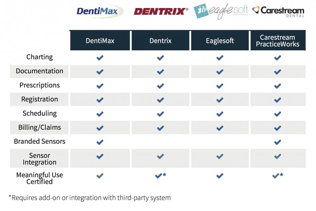 best dental software comparison chart