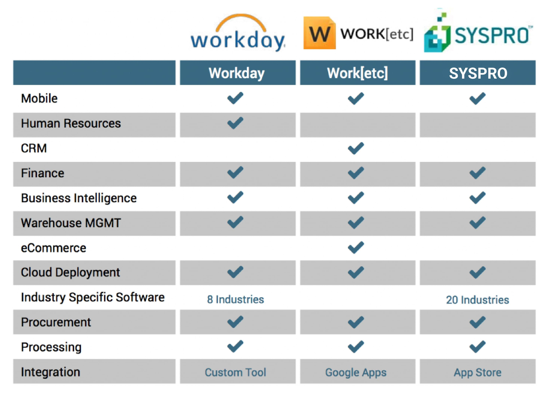 best enterprise resource planning software for the enterprise