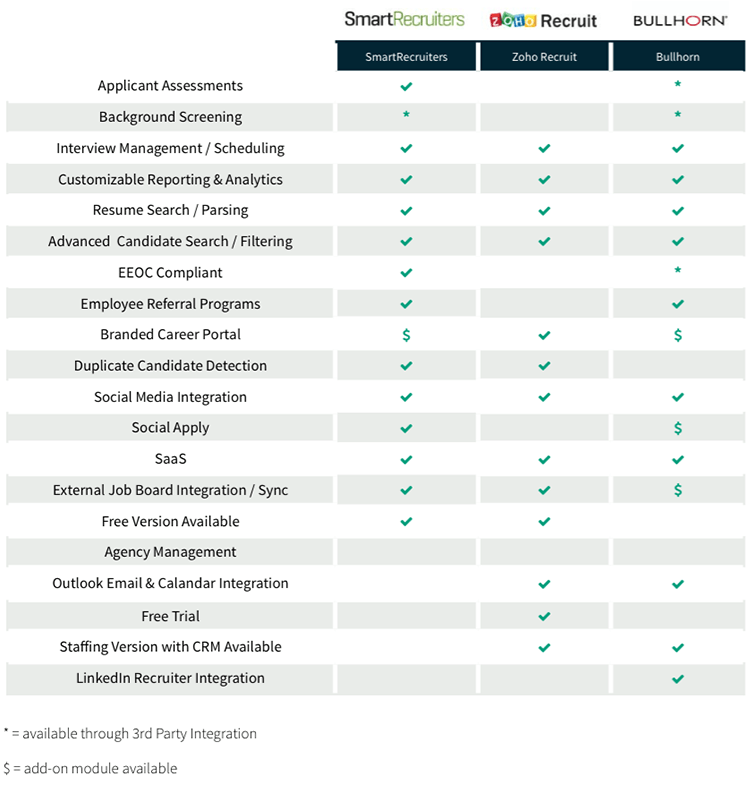 recruiting software comparison for agencies