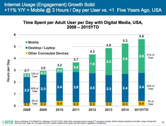 internet_usage_graph