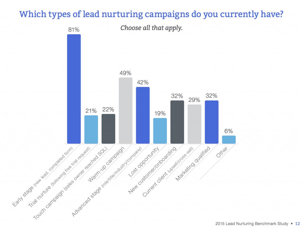 lead nurturing campaigns