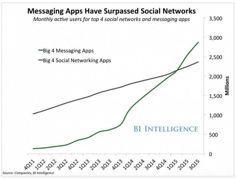 bi-messaging-apps-800x608