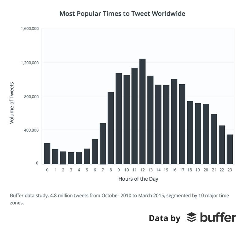 Buffer Twitter Study