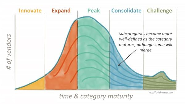 5 stages of maturity in marketing technology categories