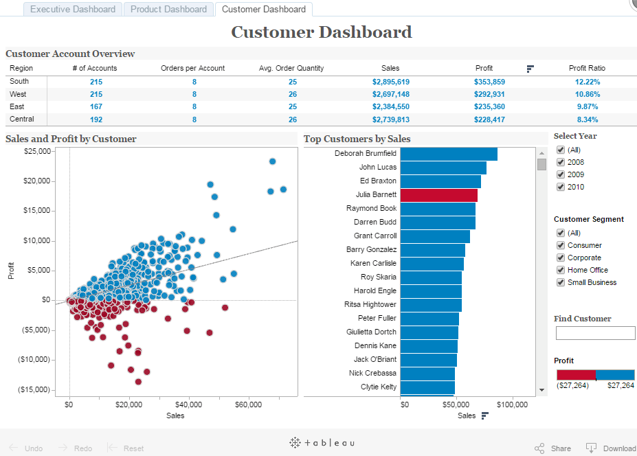 tableau customer dashboard