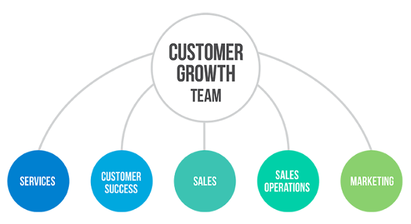 customer_growth_team