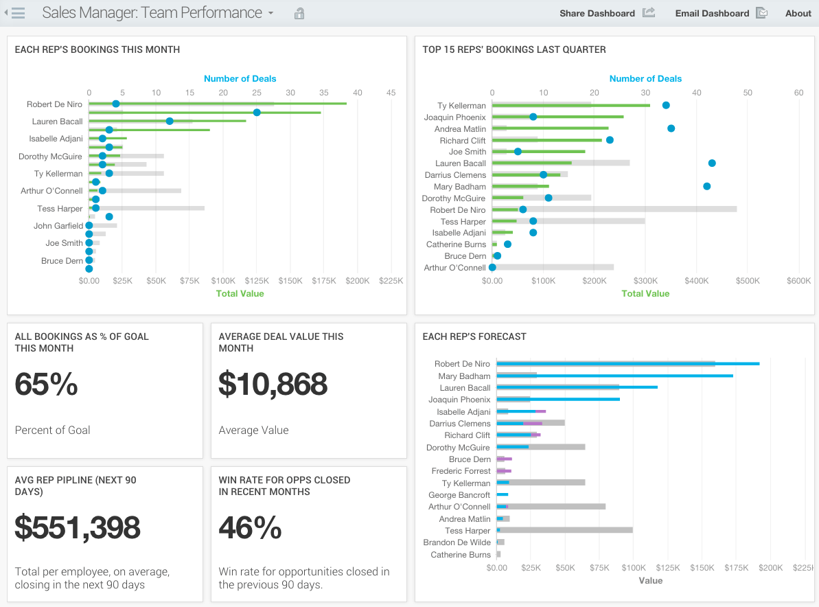 gooddata sales dashboard example