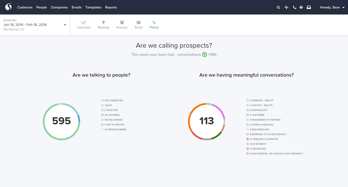salesloft sales dashboard example