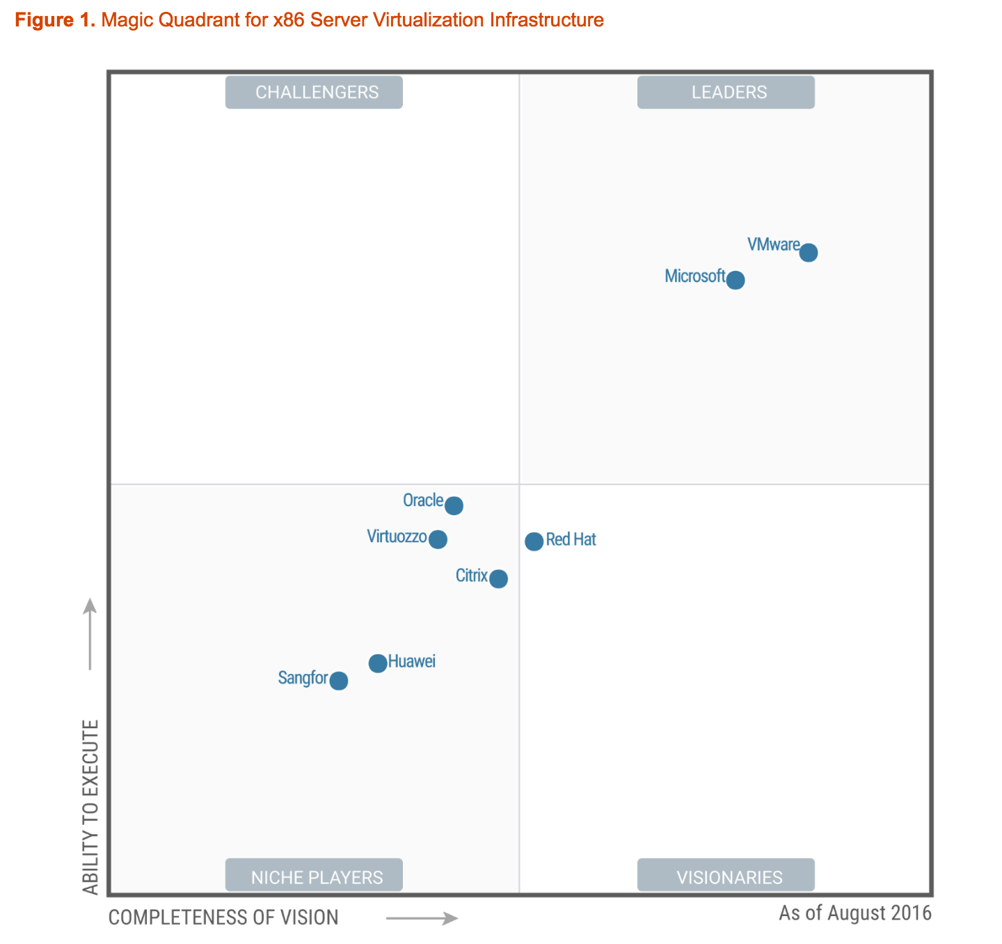 vmware vs virtualbox magic quadrant