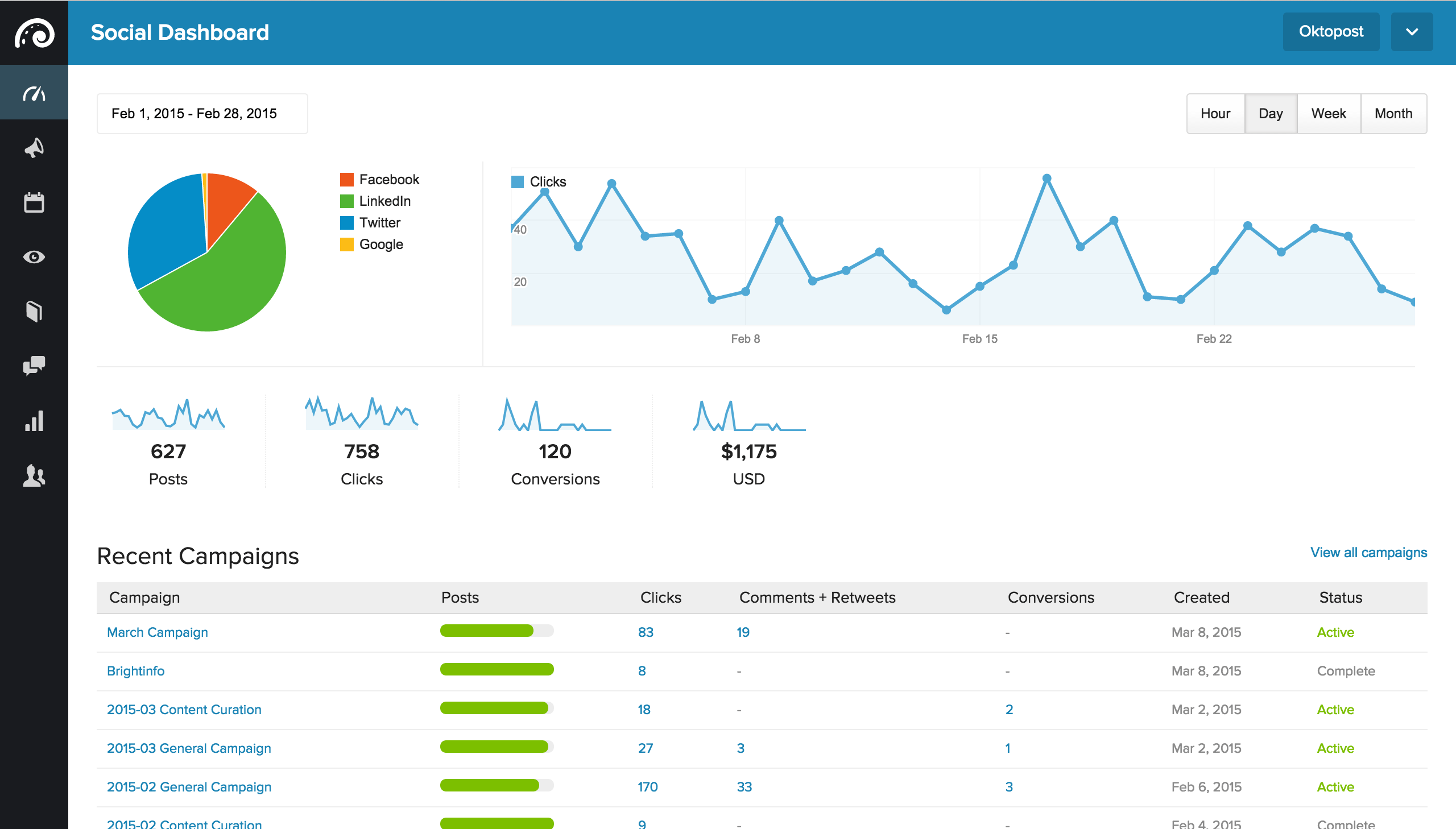 Example of a social lead generation dashboard from Oktopost.