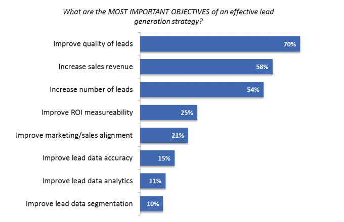 Ascend2 found most marketers want better lead quality.