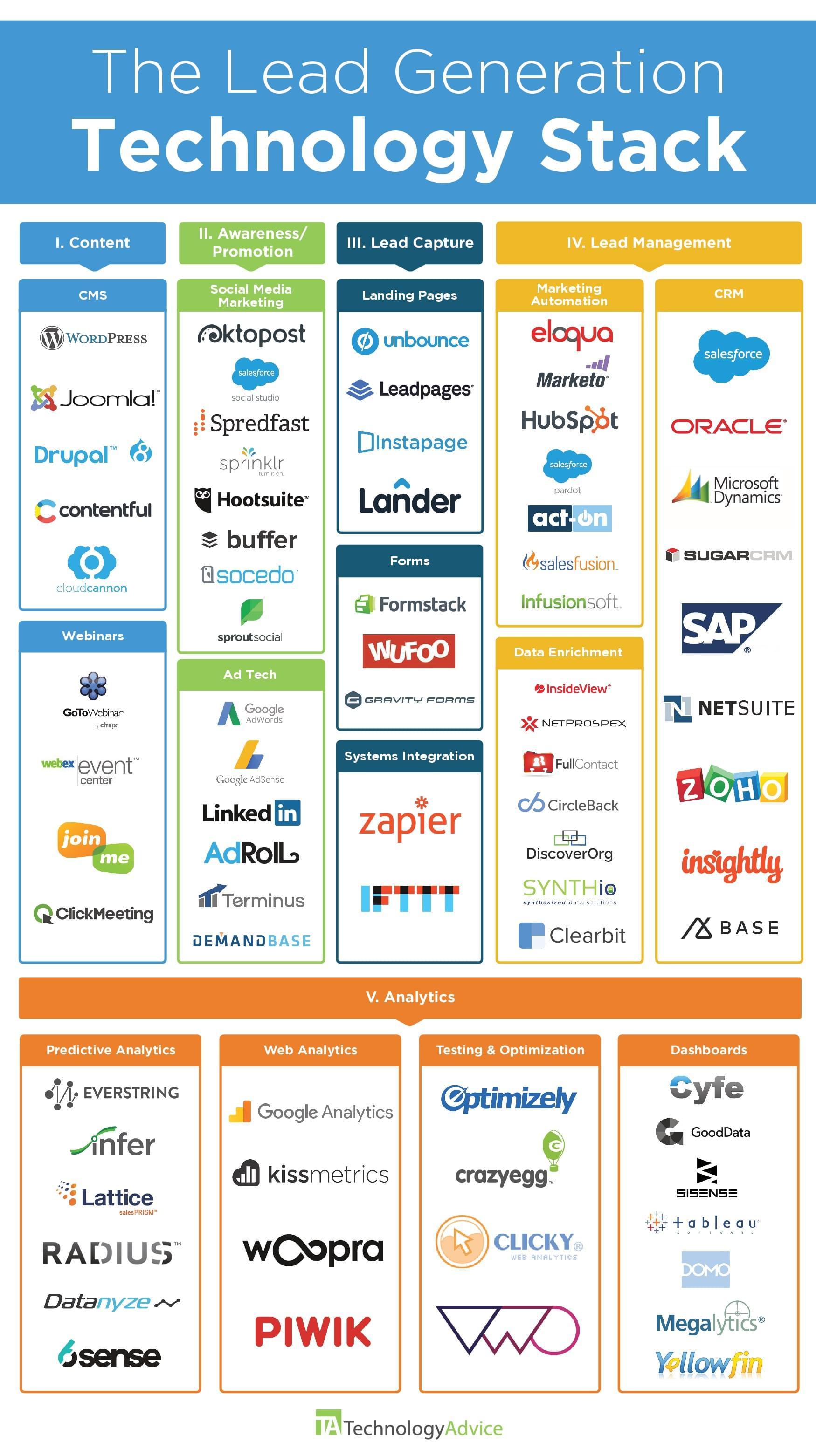 lead generation tech stack