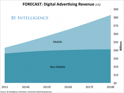 digital ad revenue forecast