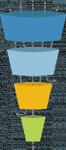 Traditional Lead Gen Funnel