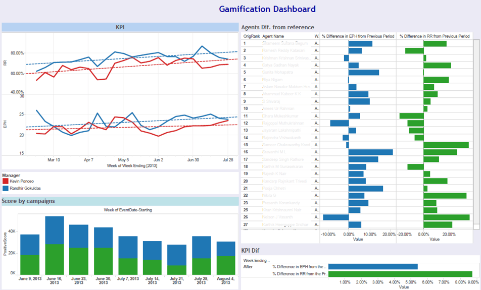 gameffective analytics dashboard.