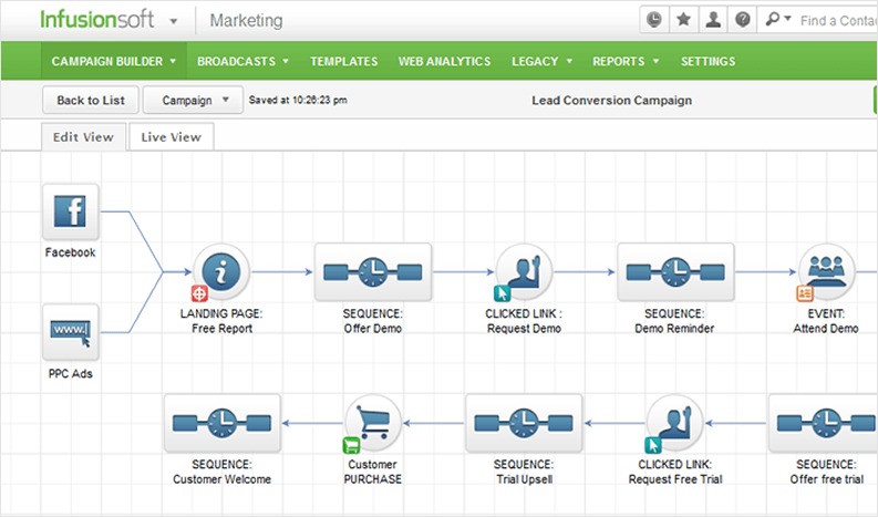 Infusionsoft Marketing automation workflow