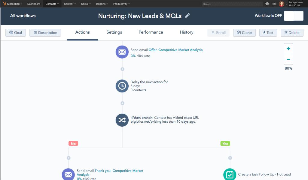 HubSpot nurture campaign automation.
