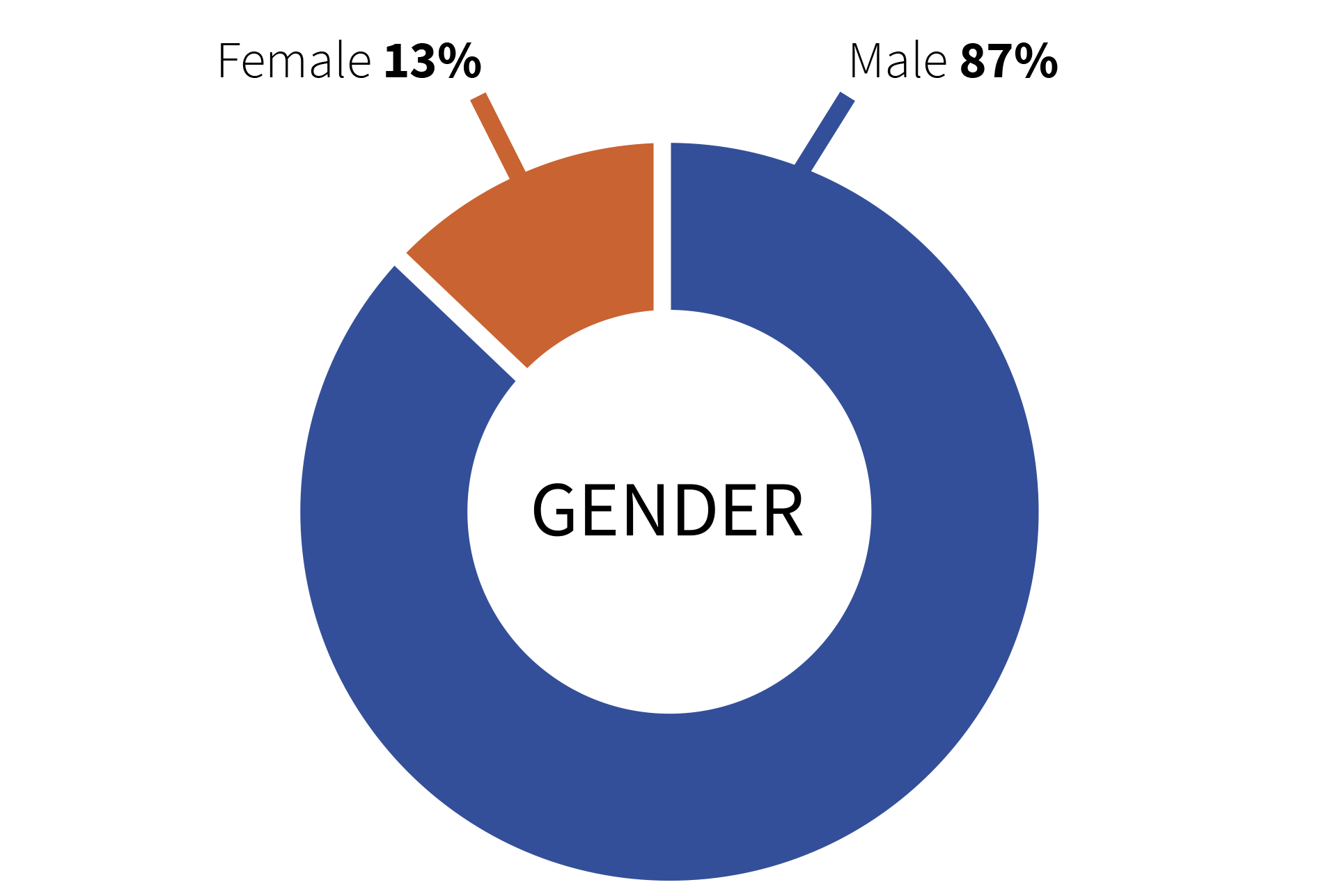 Gamification Expert Gender Chart