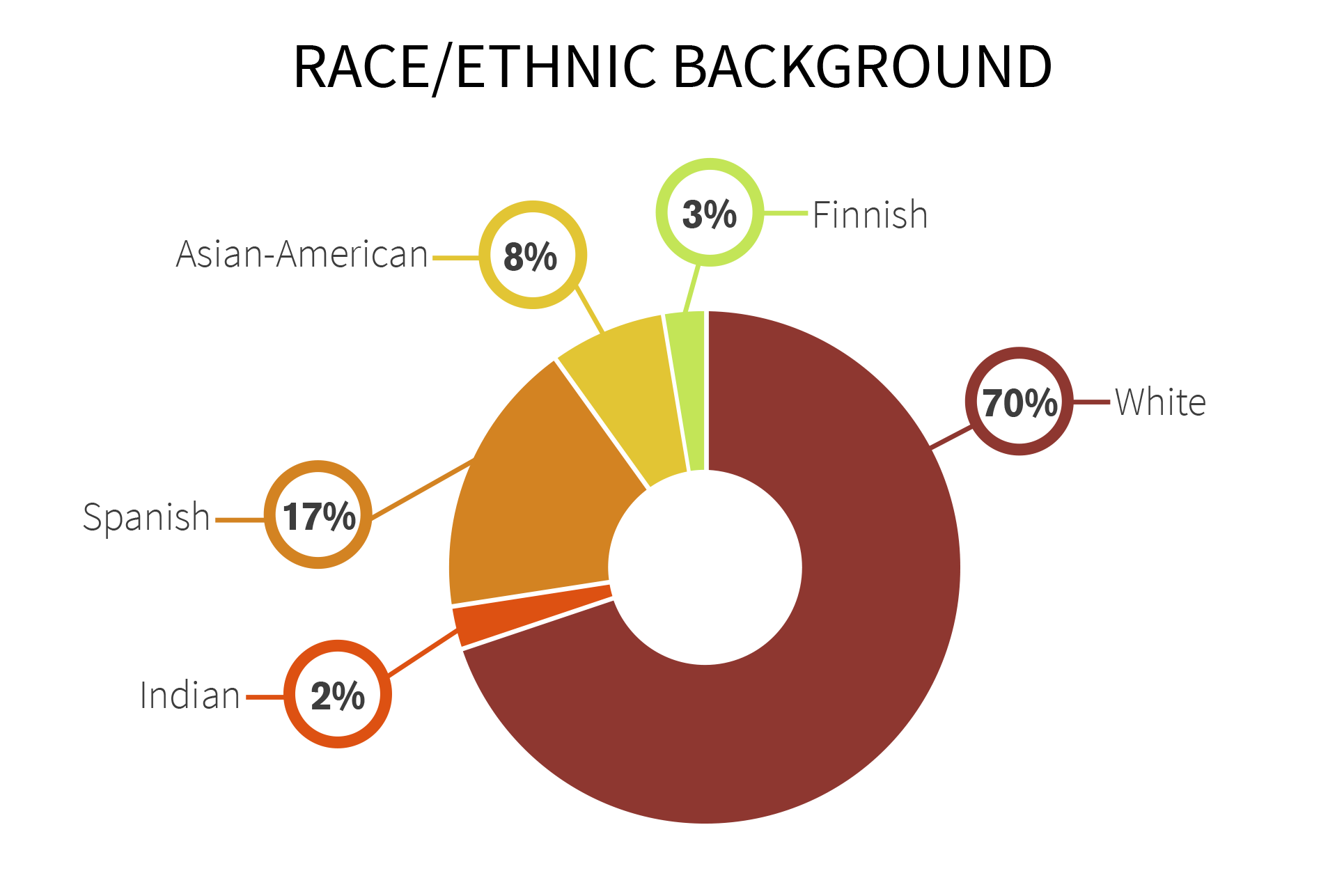 Gamification Expert Ethnicity Chart