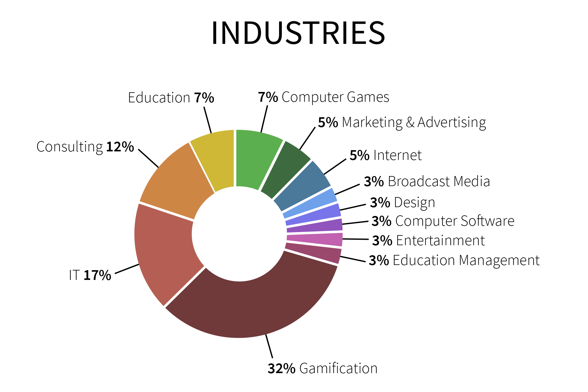 Gamification Expert Industry Chart