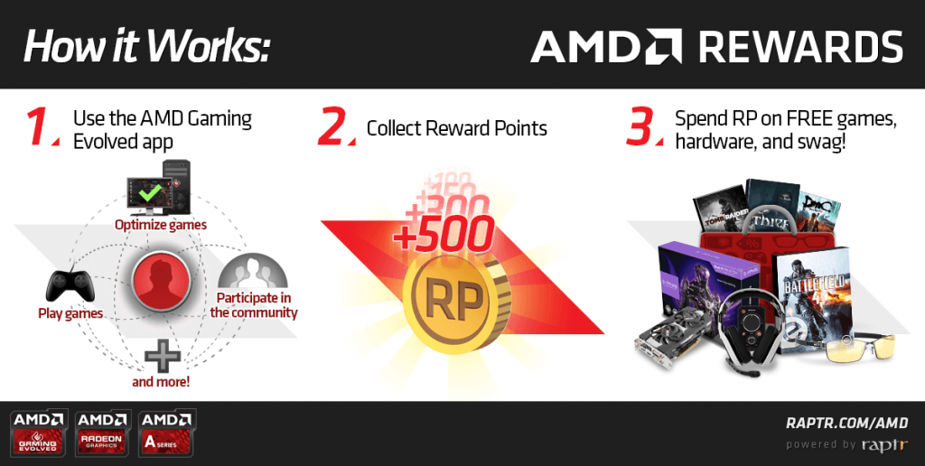 AMD Rewards Program Screenshot