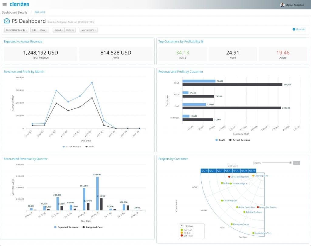 Screenshot of dashboard view in Clarizen.