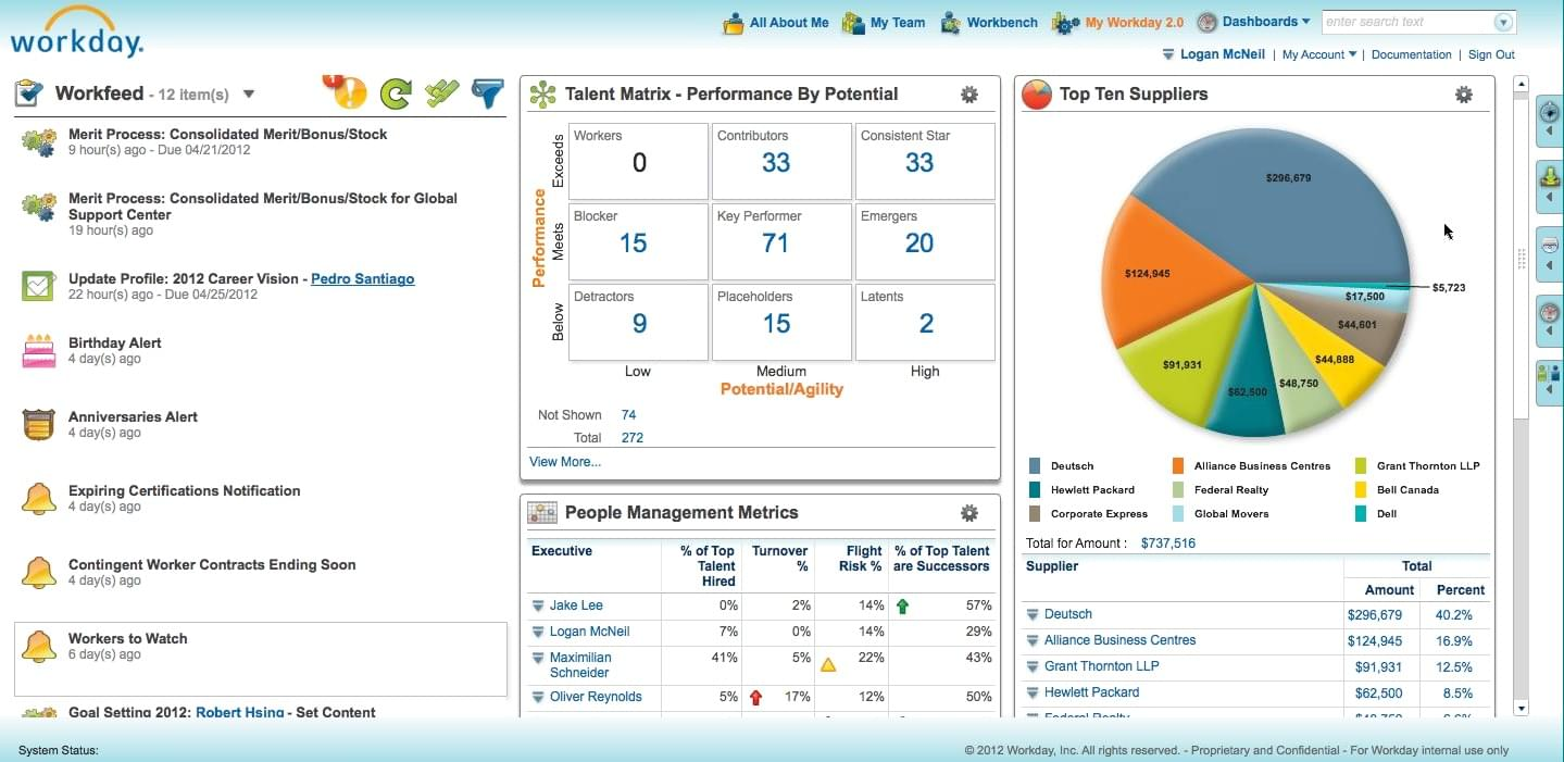 Workday HCM analysis dashboard