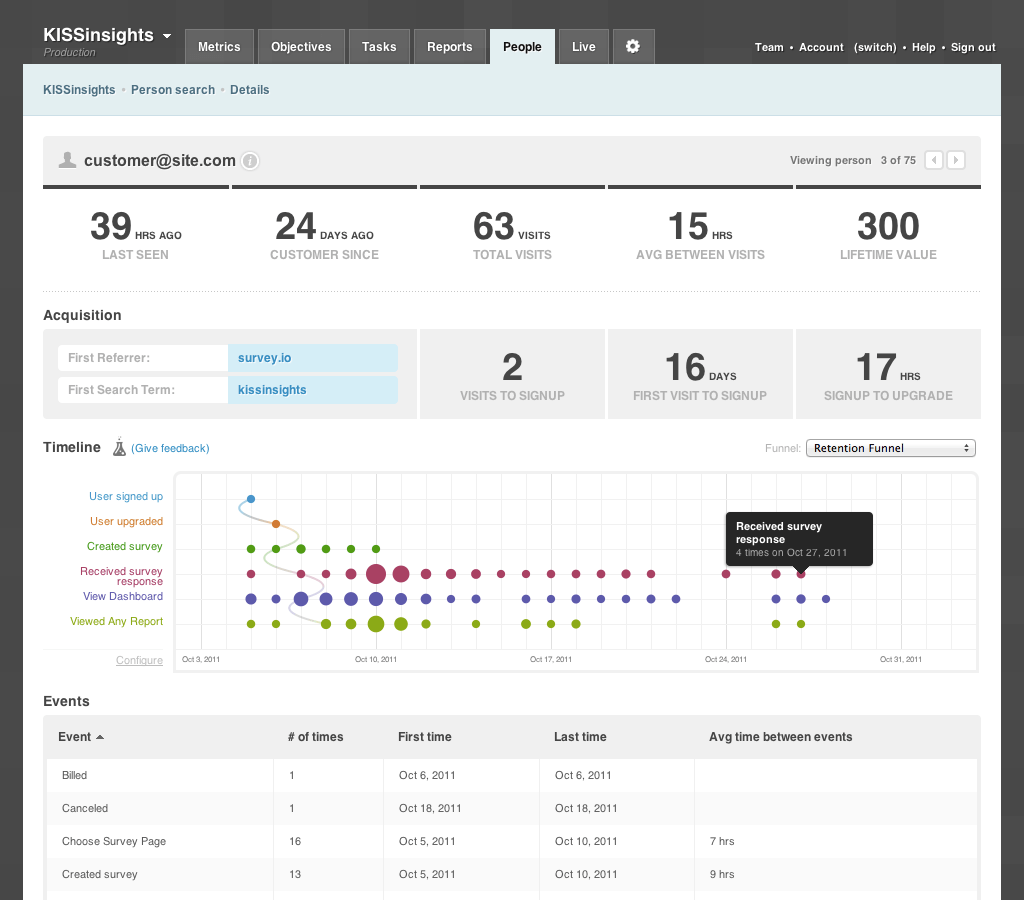 Kissmetrics analytics dashboard