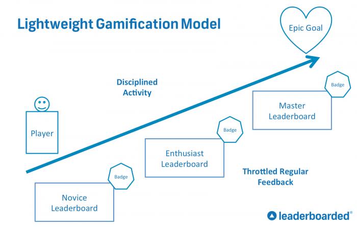 Lean Startup Gamificaton Image