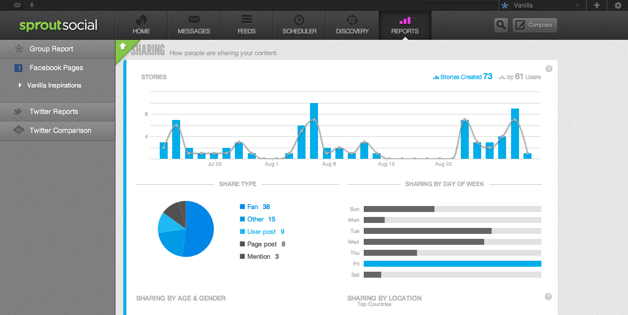 sprout social media campaign dashboard.