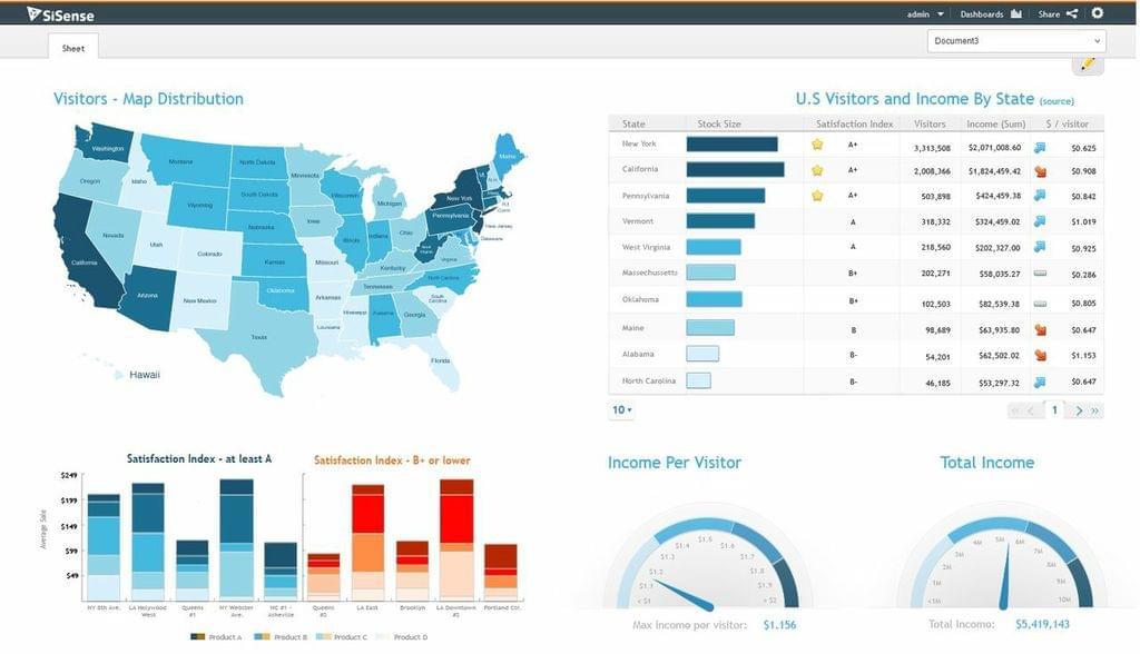 Sisense data visualization dashboard