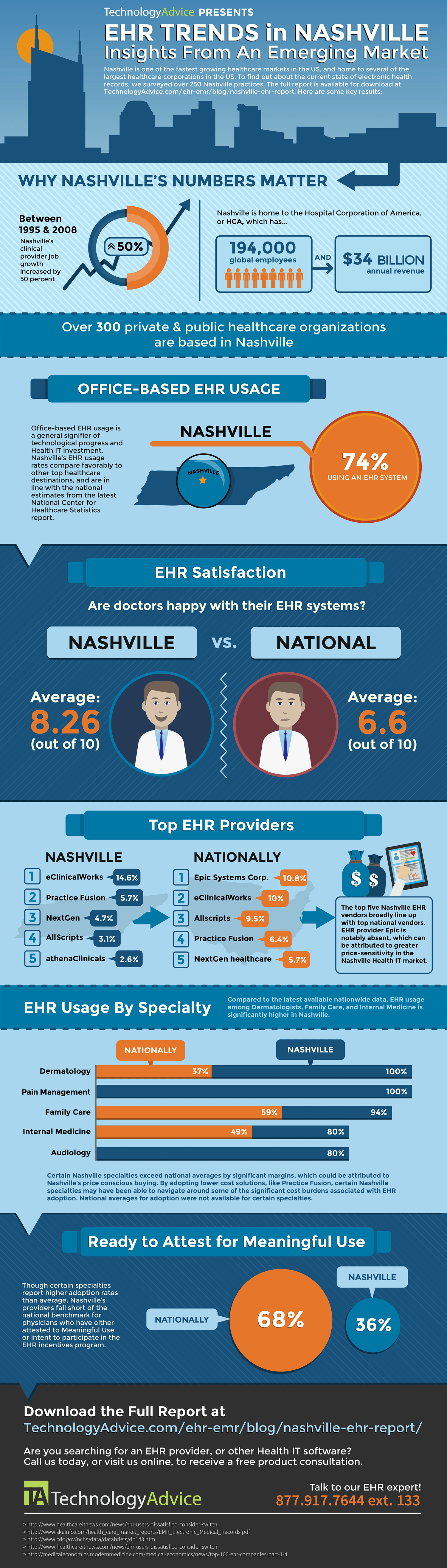 Nashville EHR Adoption Infographic