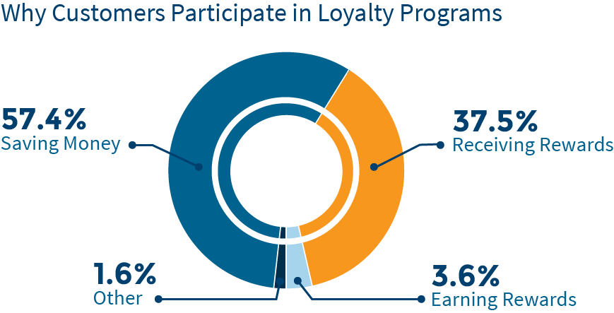 customer-loyalty-chart1
