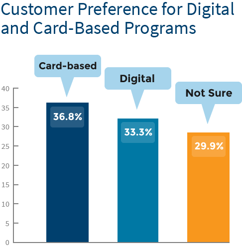 customer-loyalty-chart3