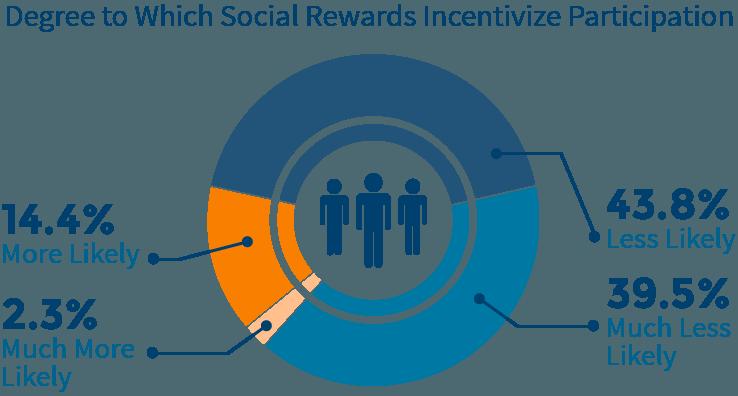 customer-loyalty-chart4