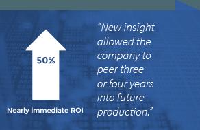 ROI on data visualization tools