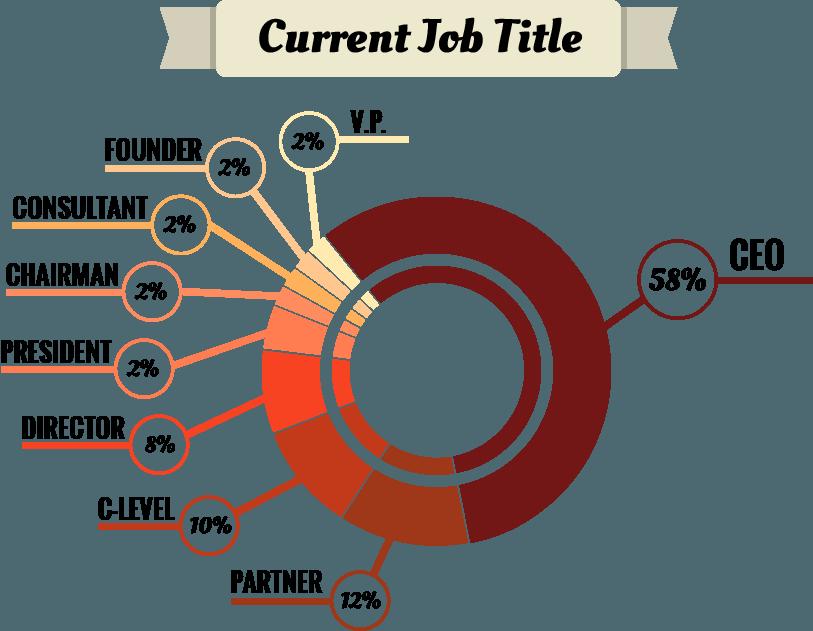 ehr-entre-current-job-title