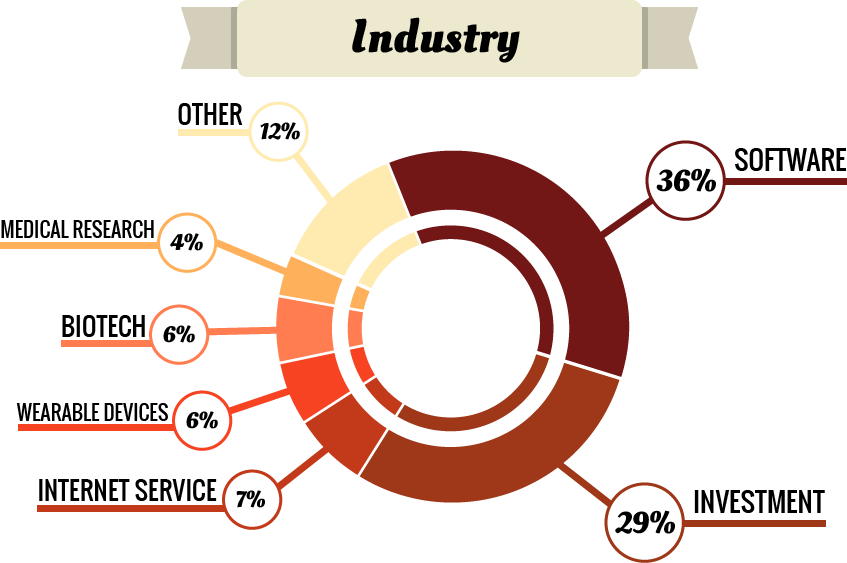 ehr-entre-industry