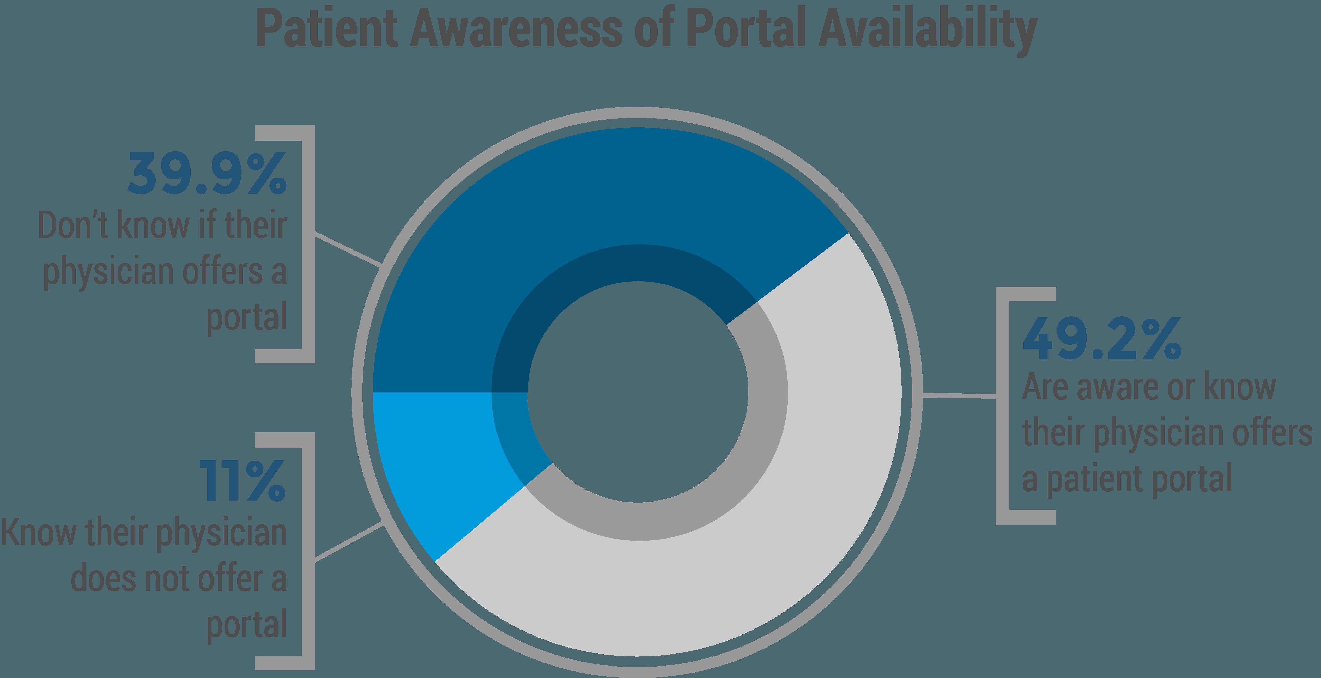 patient-portal-chart1