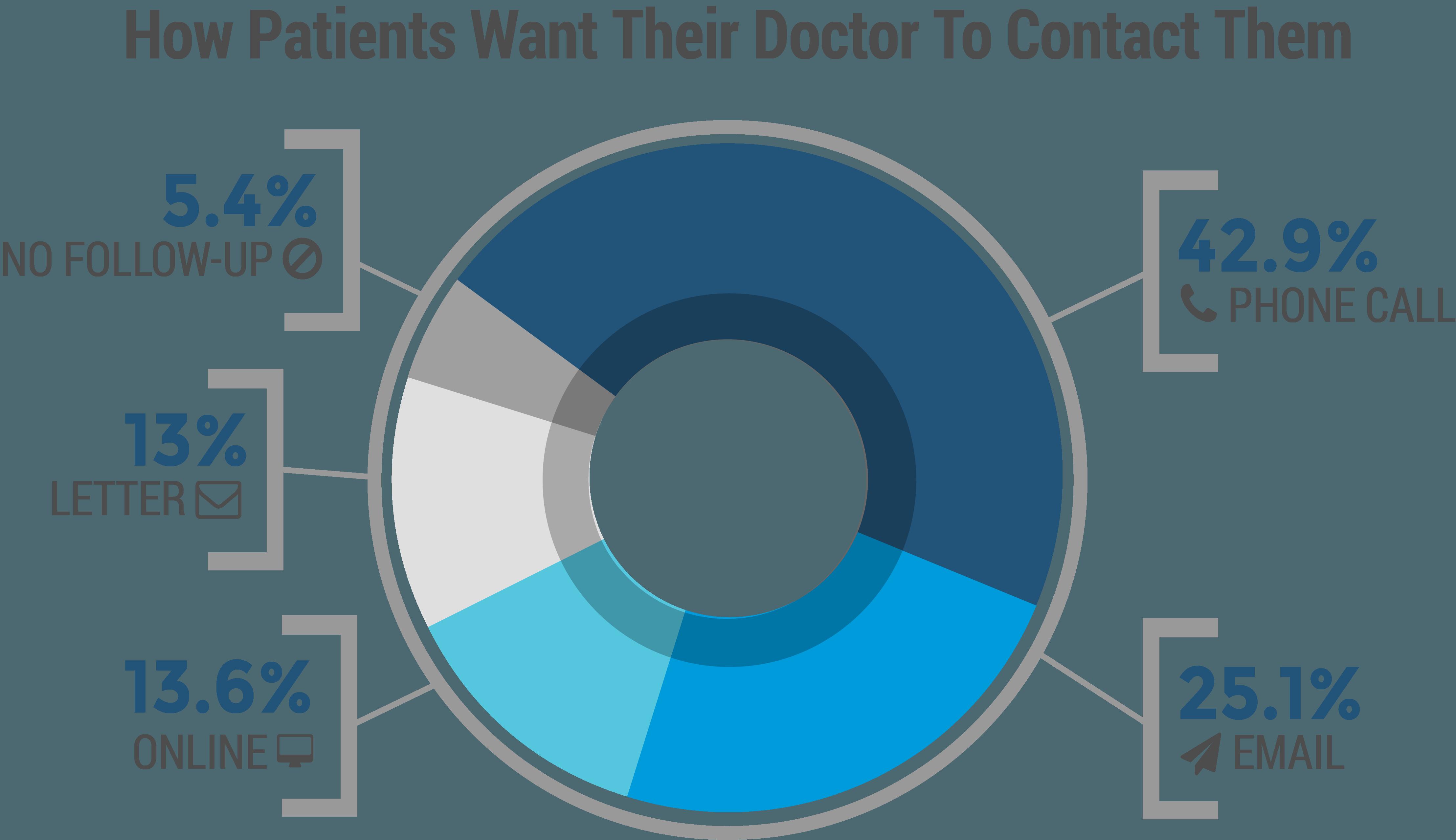 patient-portal-chart5