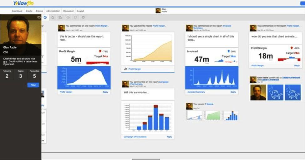 YellowFin Dashboard Example Screenshot