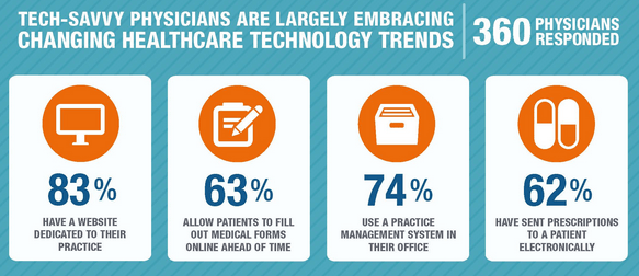 ZocDoc 2013 Study on tech savvy physicians