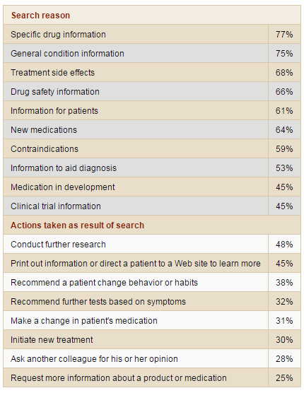 Hall & Partners 2009 Study on what physicians search for