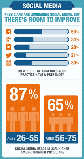 Zocdoc 2013 Study of physicians and social media