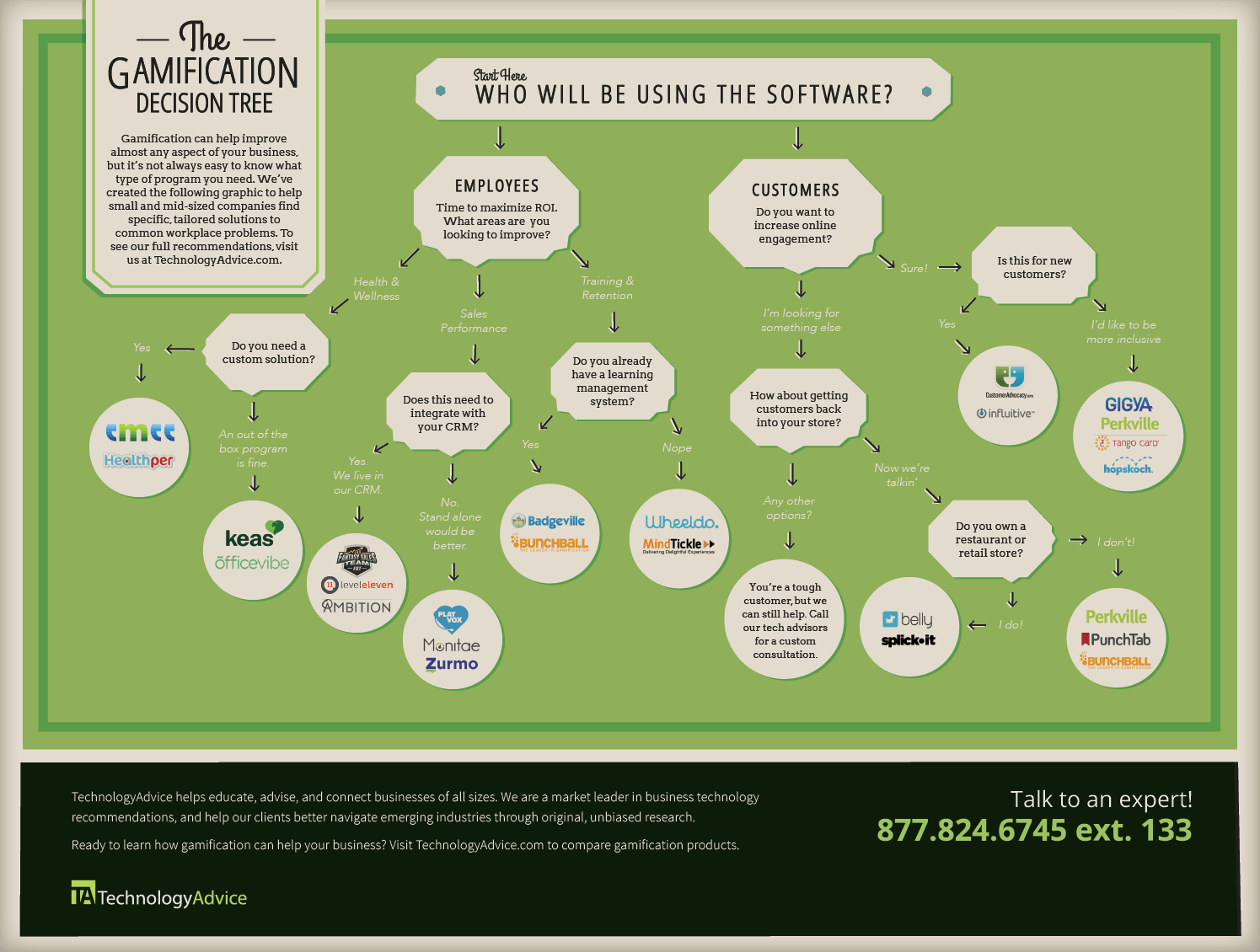 Gamification Software Decision Tree Infographic