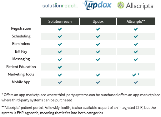 patient portal software comparison